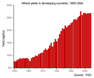 300px-Wheat_yields_in_developing_countries_1951-2004
