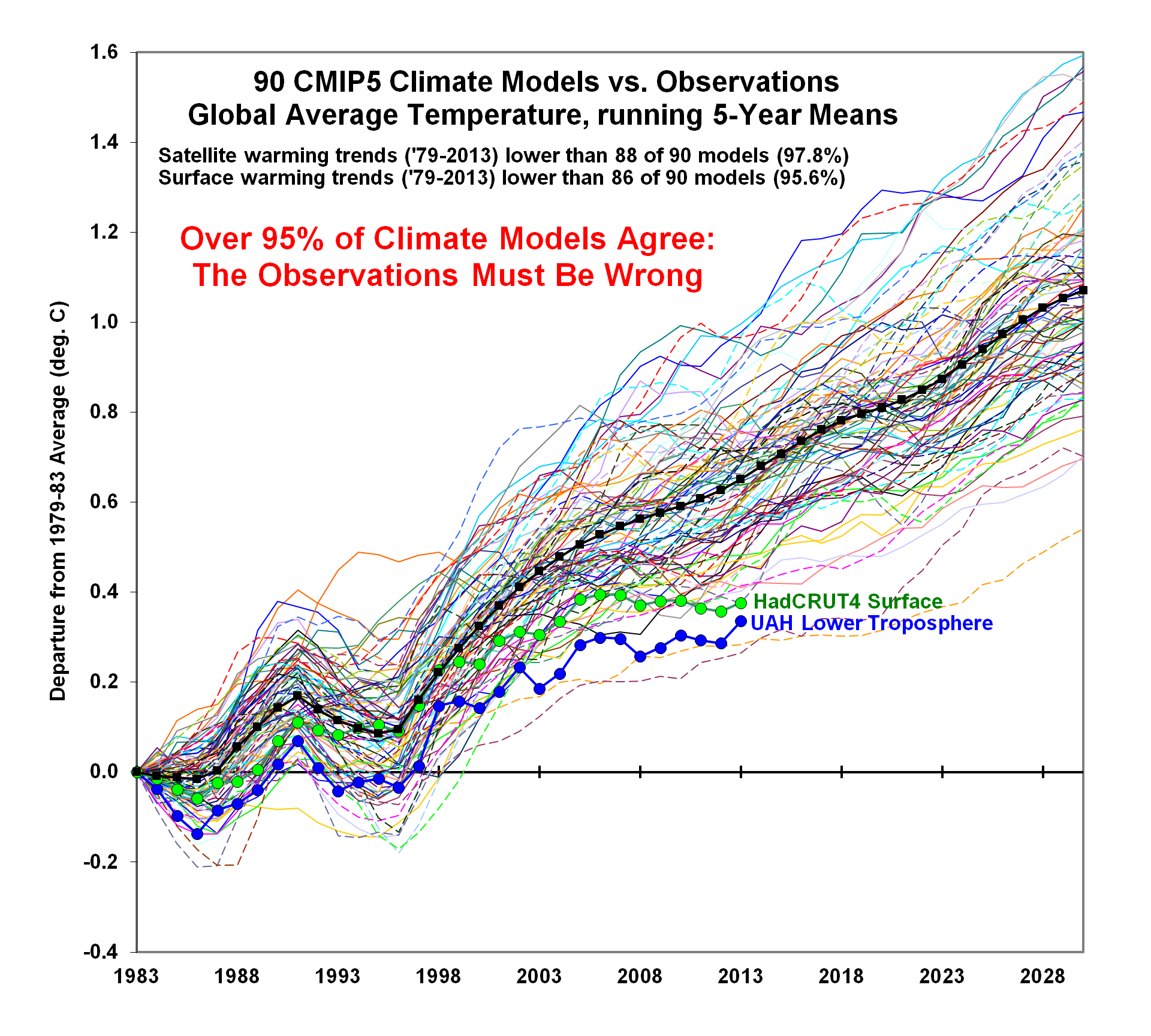 CMIP5-90-models-global-Tsfc-vs-obs-thru-2013