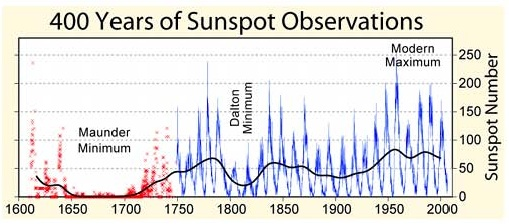 Fig 1, 400 år