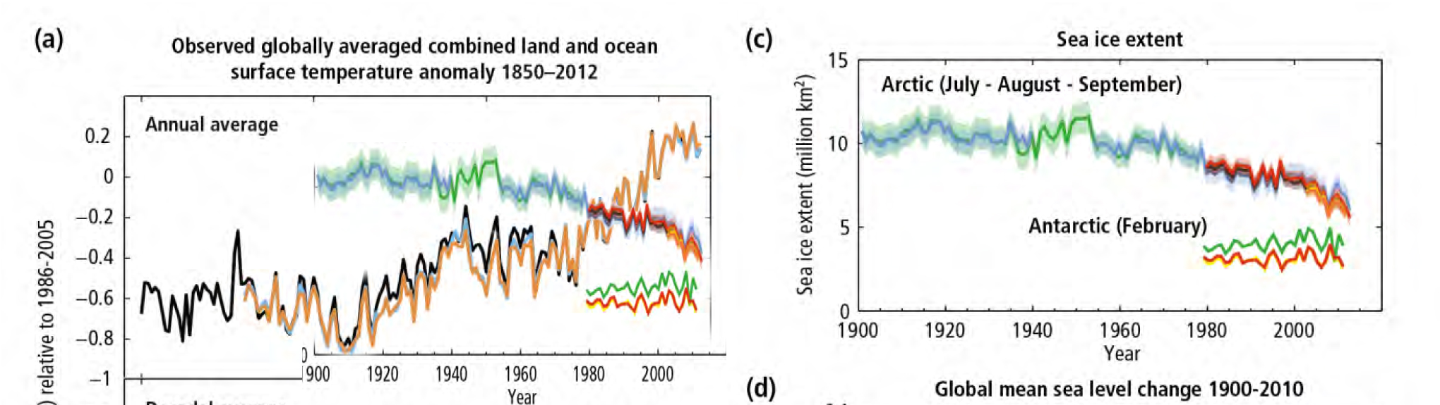 IPCC WGI AR5 Chapter Template