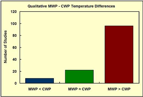 kvalitativ MWP