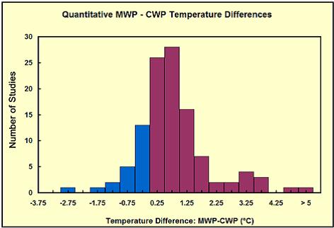 kvantitativ MWP