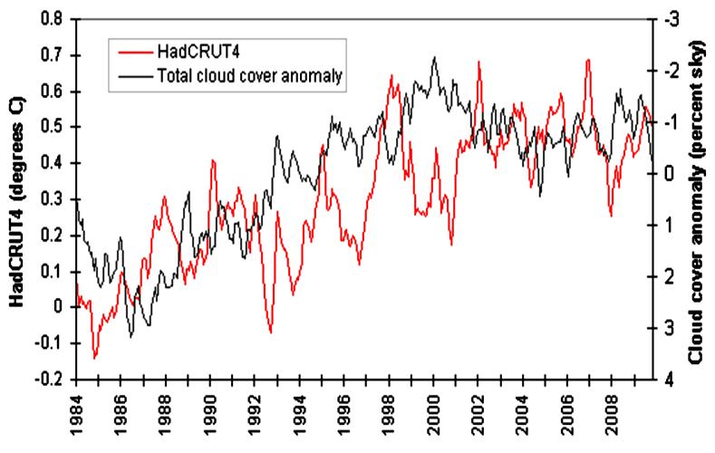 moln & temperatur