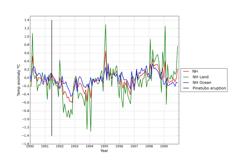 Månatlig temperaturavvikelse under 1990-talet för norra halvklotet