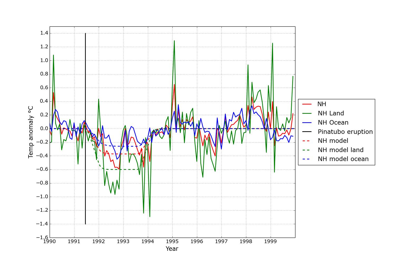 Månatliga temperaturavvikelser på norra halvklotet tillsammans med klimatmodellens resultat som streckat.