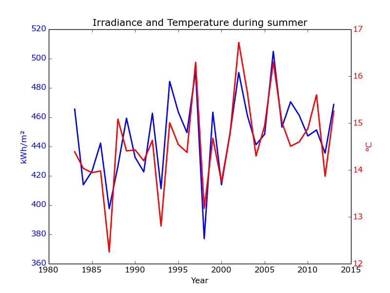 Summer temperatures and solar radiation as line graphs