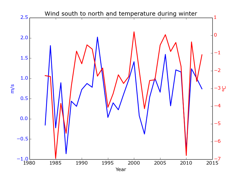 Winter temperatures and the southerly wind