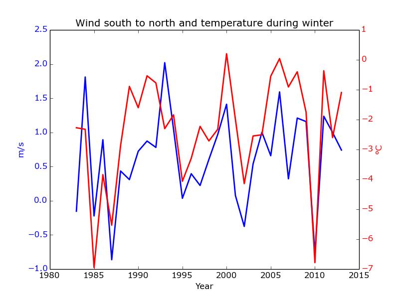 Vintertemperaturen och den sydliga vinden