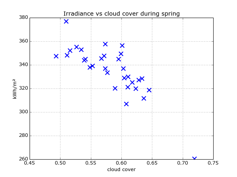 scatter_irradiance_cloud_spring