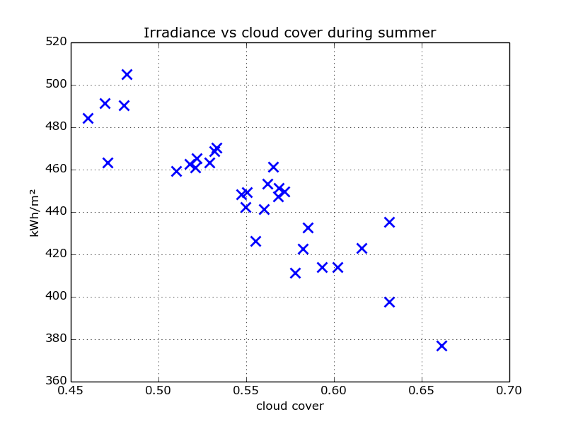 scatter_irradiance_cloud_summer