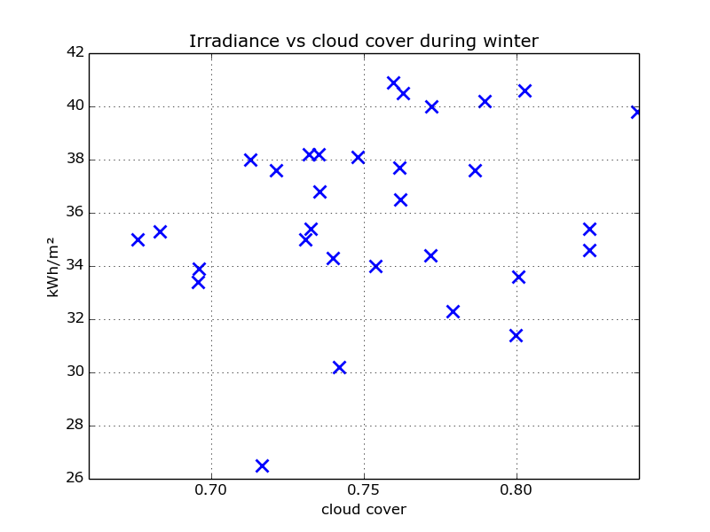 scatter_irradiance_cloud_winter