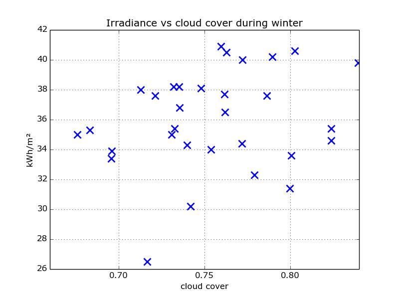 scatter_irradiance_cloud_winter
