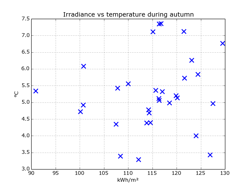 scatter_irradiance_temp_autumn