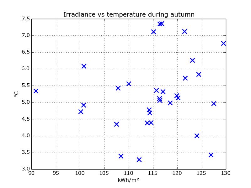 scatter_irradiance_temp_autumn