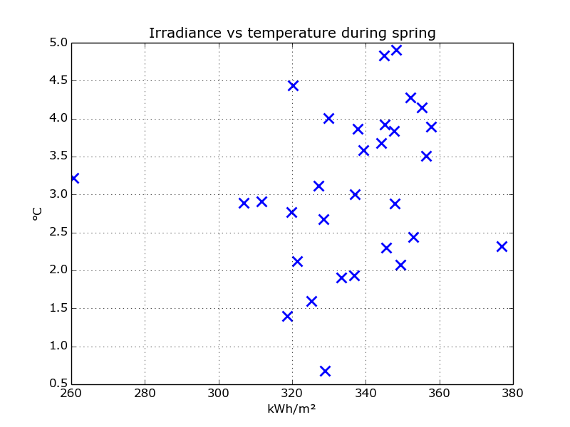 scatter_irradiance_temp_spring