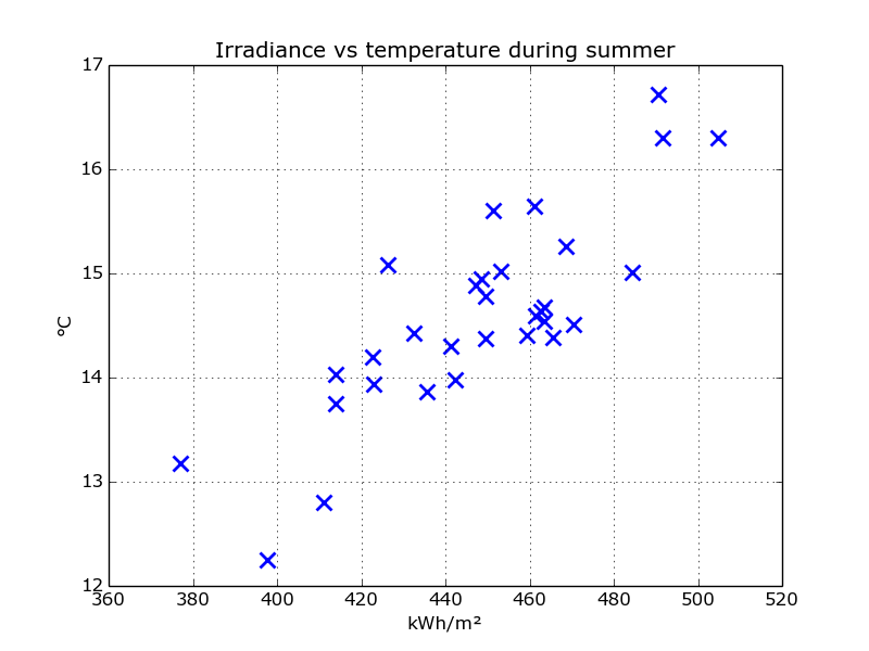 scatter_irradiance_temp_summer