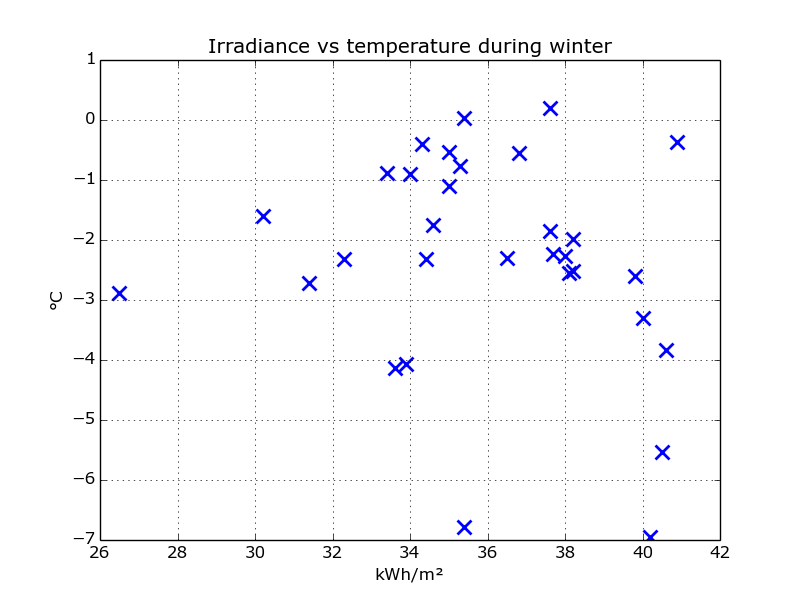 scatter_irradiance_temp_winter