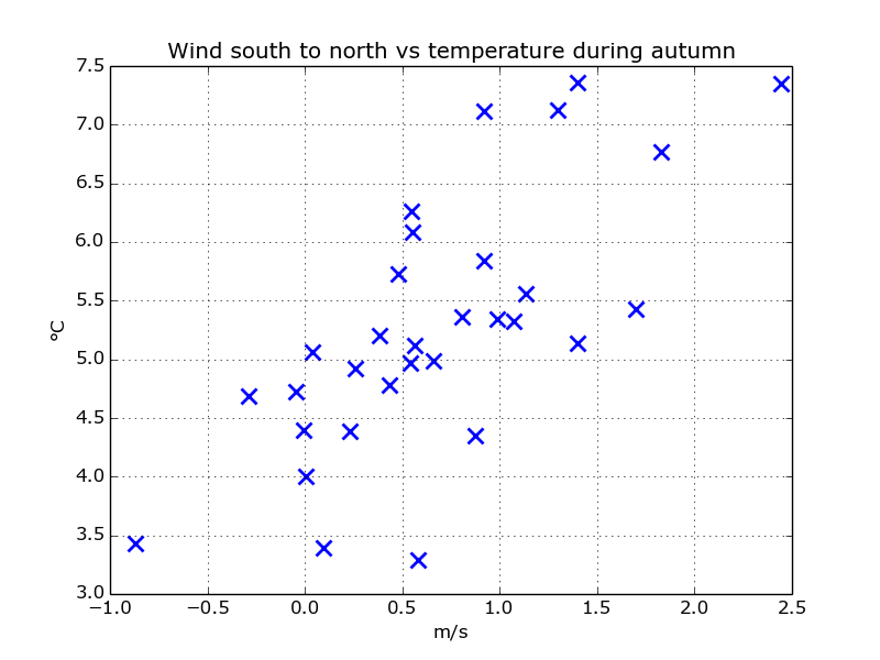 scatter_wind_south_temp_autumn