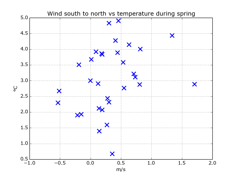 scatter_wind_south_temp_spring