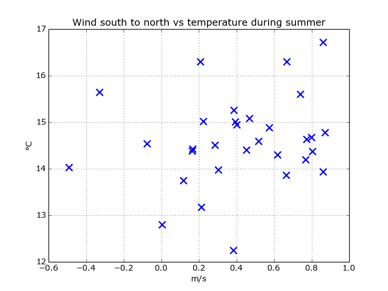 scatter_wind_south_temp_summer