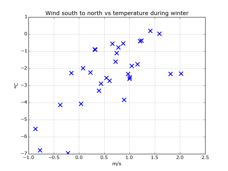 scatter_wind_south_temp_winter