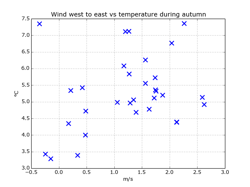 scatter_wind_west_temp_autumn
