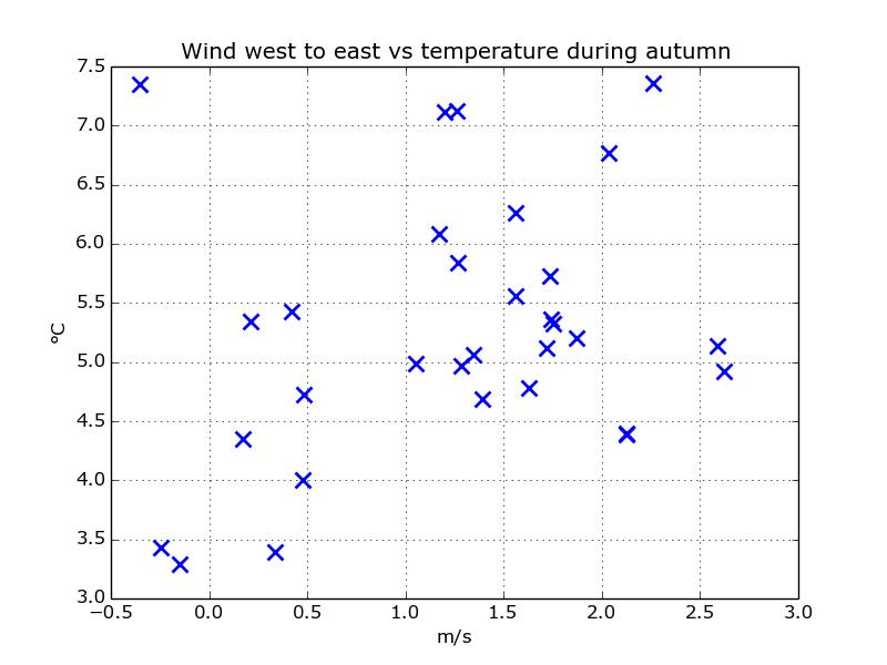 scatter_wind_west_temp_autumn