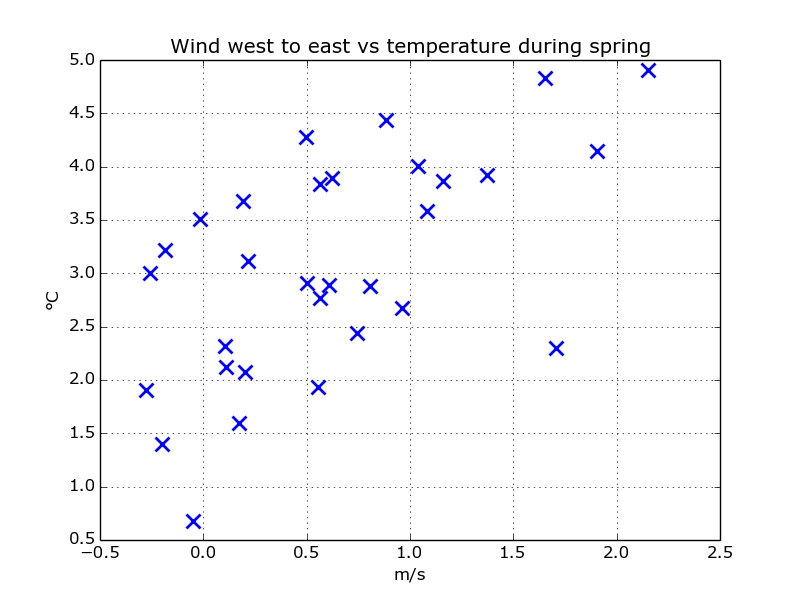 scatter_wind_west_temp_spring