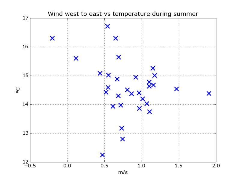 scatter_wind_west_temp_summer