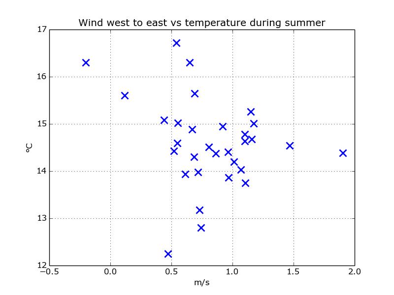 scatter_wind_west_temp_summer