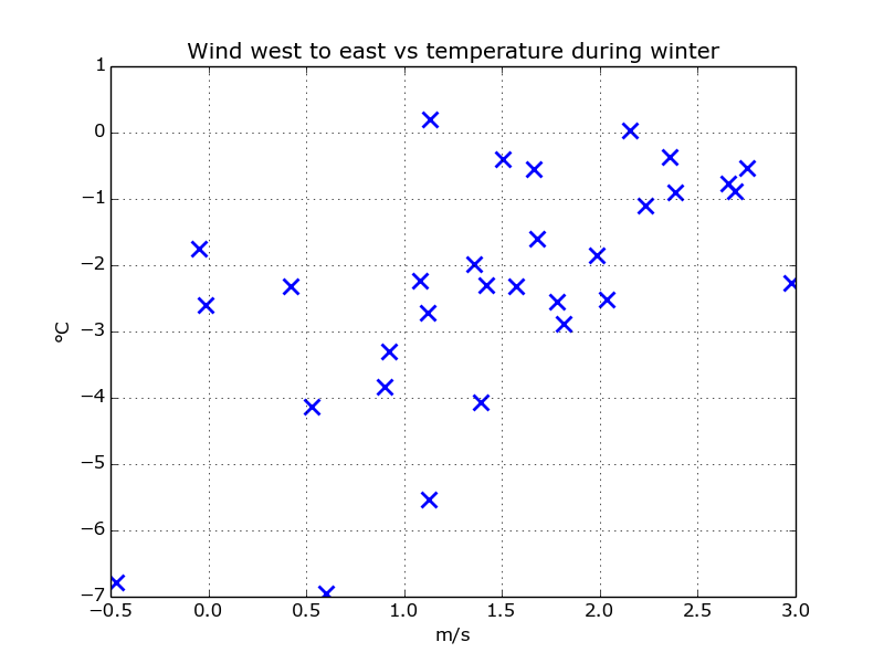 scatter_wind_west_temp_winter