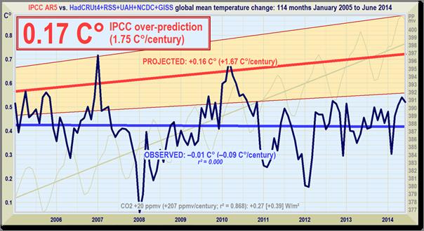 All_IPCC_2005-2014