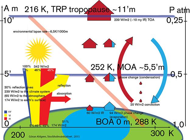 Värmetransport i atmosfären