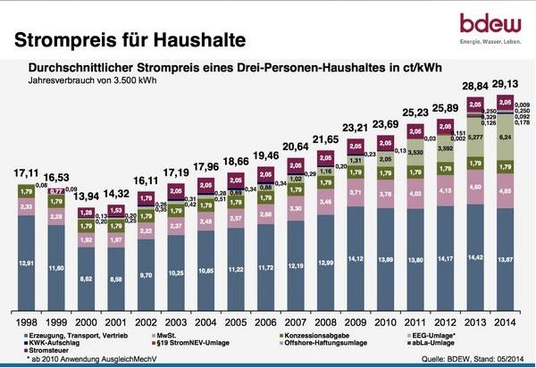 elpriser tyskland