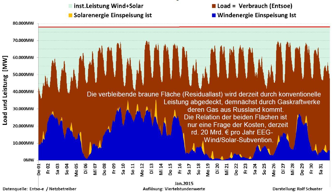 energiförbrukning Tyskland