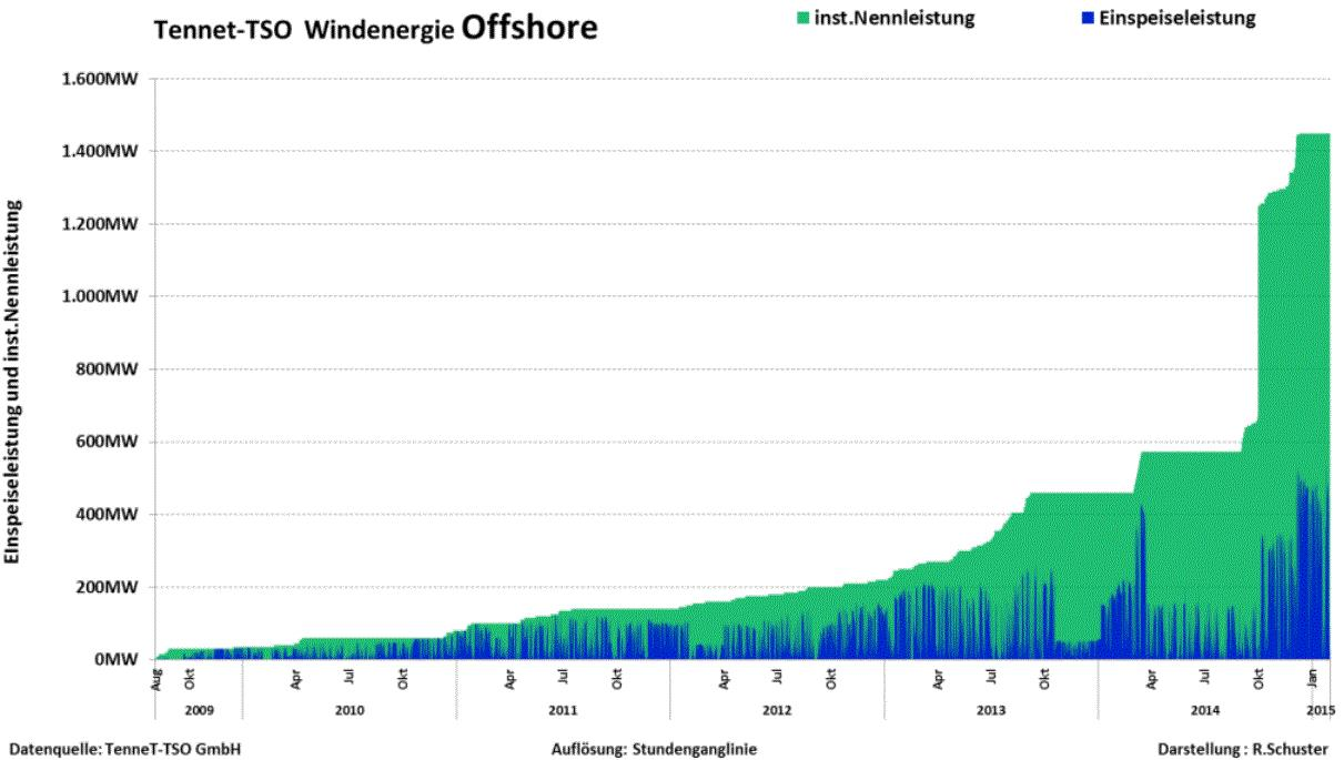 havsbaserad vindkraft tyskland