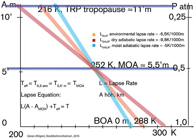 Diagram 1: temperaturprofiler