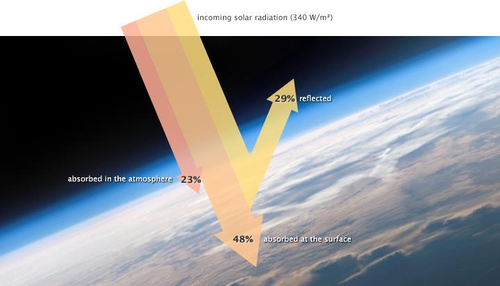CMIP5_incoming_solar_radiation_nasa