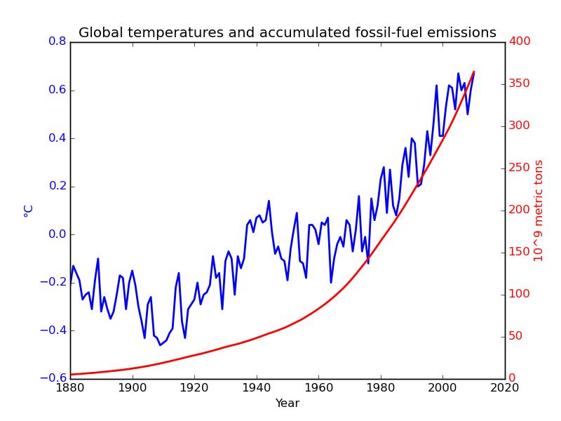De ackumulerade fossila utsläppen och den globala temperaturen enligt GISS