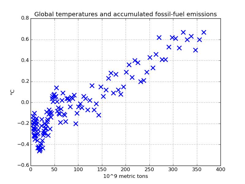 Den globala temperaturen som funktion av de ackumulerade utsläppen.