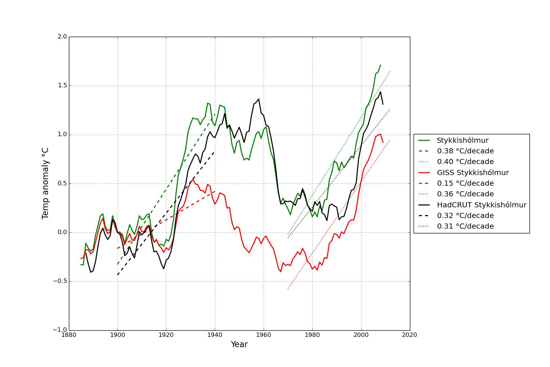 Tioårsmedelvärden för Stykkisholmur från den Isländska vädertjänsten, GISS och HadCRUT. Trenderna visas för 1900-1940 och 1970-2013
