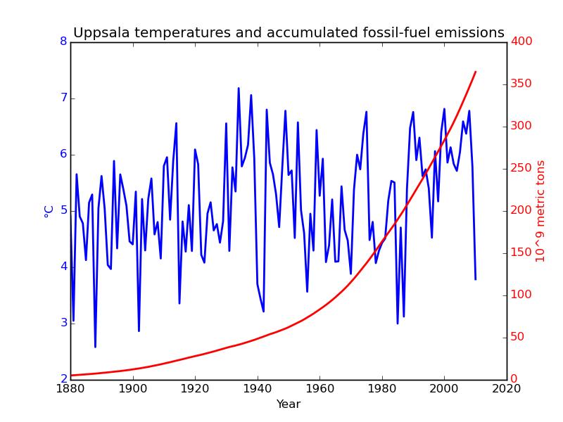 Uppsala-temperaturen och de ackumulerade fossila utsläppen. Uppsala-temperaturen är justerad efter F16 från 1950-talet och framåt för att få bort urbaniseringseffekter.