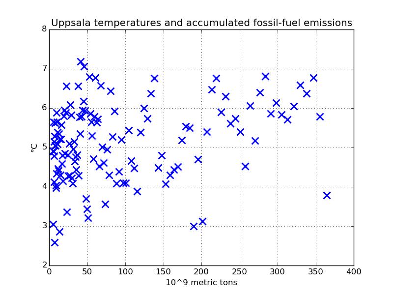 Uppsala-temperaturen som funktion av de ackumulerade fossila utsläppen.