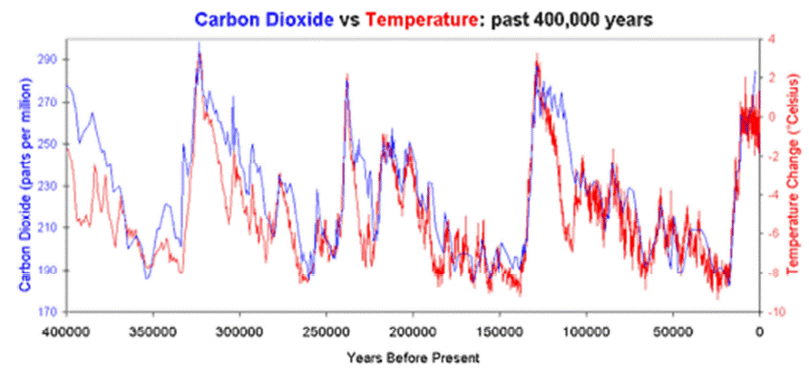 CO2 vs temp