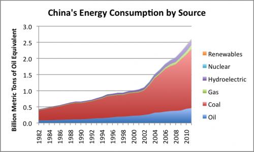 Kinas energi