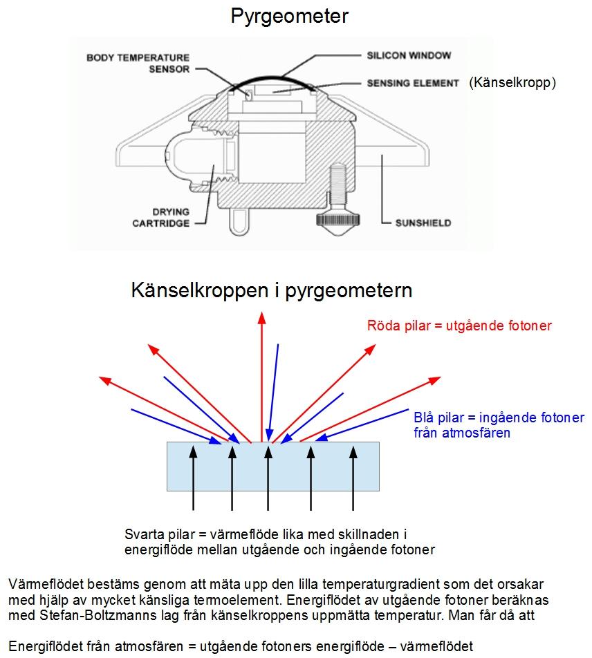 Pyrgeometer förklarad