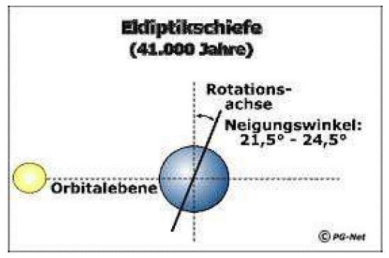 lutning orbital