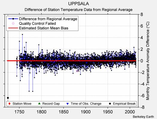 Uppsala-temperaturen enligt BEST. Den röda linjen visar förskjutning pga tex urbaniseringseffekter.