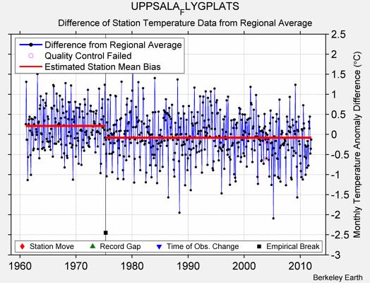 Temperaturen för Uppsala flygfält/F16 enligt BEST.