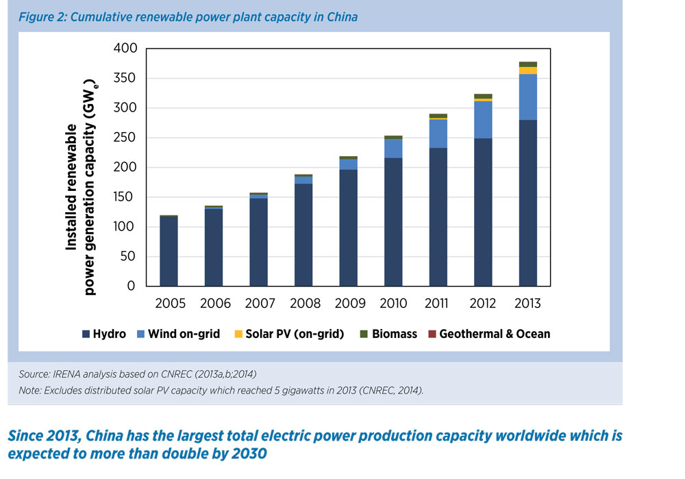 IRENA_REmap_China_report_2014-23